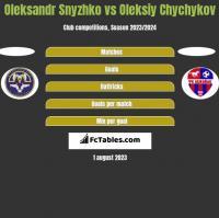 Oleksandr Snyzhko vs Oleksiy Chychykov h2h player stats