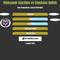Oleksandr Snyzhko vs Stanislav Kulish h2h player stats