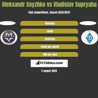 Oleksandr Snyzhko vs Vladislav Supryaha h2h player stats