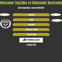 Oleksandr Snyzhko vs Oleksandr Nazarenko h2h player stats
