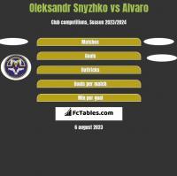 Oleksandr Snyzhko vs Alvaro h2h player stats
