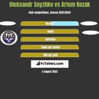 Oleksandr Snyzhko vs Artem Kozak h2h player stats