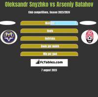 Oleksandr Snyzhko vs Arseniy Batahov h2h player stats