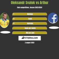 Oleksandr Svatok vs Arthur h2h player stats