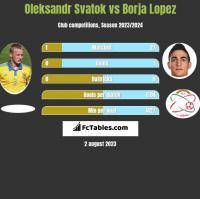 Oleksandr Svatok vs Borja Lopez h2h player stats