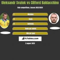 Oleksandr Svatok vs Clifford Baldacchino h2h player stats