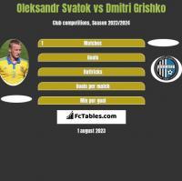 Ołeksandr Swatok vs Dmitri Grishko h2h player stats