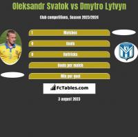Ołeksandr Swatok vs Dmytro Lytvyn h2h player stats
