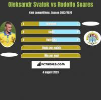 Oleksandr Svatok vs Rodolfo Soares h2h player stats