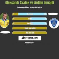 Oleksandr Svatok vs Ardian Ismajili h2h player stats