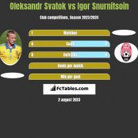 Ołeksandr Swatok vs Igor Snurnitsoin h2h player stats