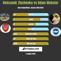 Oleksandr Zinchenko vs Adam Webster h2h player stats