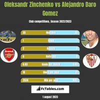 Oleksandr Zinchenko vs Alejandro Daro Gomez h2h player stats