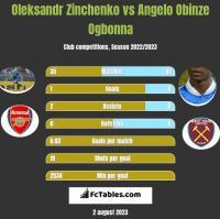 Oleksandr Zinchenko vs Angelo Obinze Ogbonna h2h player stats