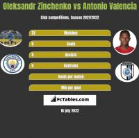 Oleksandr Zinchenko vs Antonio Valencia h2h player stats