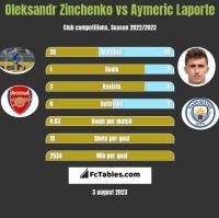 Oleksandr Zinchenko vs Aymeric Laporte h2h player stats