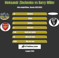 Oleksandr Zinchenko vs Barry Miller h2h player stats