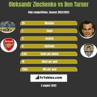 Oleksandr Zinchenko vs Ben Turner h2h player stats