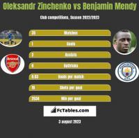 Oleksandr Zinchenko vs Benjamin Mendy h2h player stats