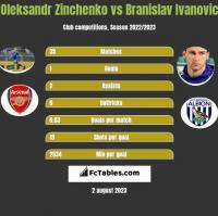 Oleksandr Zinchenko vs Branislav Ivanović h2h player stats