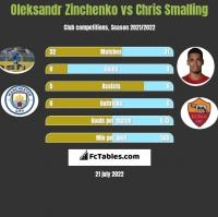 Oleksandr Zinchenko vs Chris Smalling h2h player stats