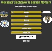 Oleksandr Zinchenko vs Damian McCrory h2h player stats