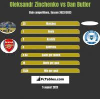 Oleksandr Zinchenko vs Dan Butler h2h player stats