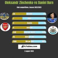 Oleksandr Zinchenko vs Daniel Burn h2h player stats