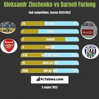 Oleksandr Zinchenko vs Darnell Furlong h2h player stats