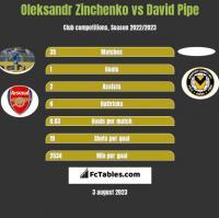 Oleksandr Zinchenko vs David Pipe h2h player stats