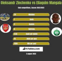 Oleksandr Zinchenko vs Eliaquim Mangala h2h player stats