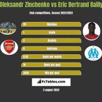 Oleksandr Zinchenko vs Eric Bertrand Bailly h2h player stats