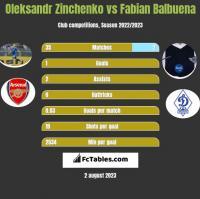 Oleksandr Zinchenko vs Fabian Balbuena h2h player stats