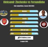 Oleksandr Zinchenko vs Fernandinho h2h player stats