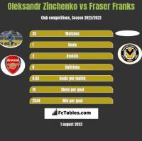 Oleksandr Zinchenko vs Fraser Franks h2h player stats