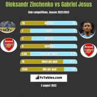 Oleksandr Zinchenko vs Gabriel Jesus h2h player stats