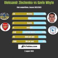 Oleksandr Zinchenko vs Gavin Whyte h2h player stats