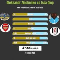 Oleksandr Zinchenko vs Issa Diop h2h player stats