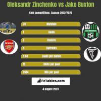 Oleksandr Zinchenko vs Jake Buxton h2h player stats