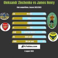 Oleksandr Zinchenko vs James Henry h2h player stats