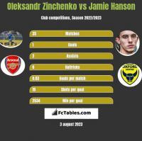 Oleksandr Zinchenko vs Jamie Hanson h2h player stats