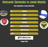 Oleksandr Zinchenko vs Jamie Mackie h2h player stats