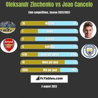 Oleksandr Zinchenko vs Joao Cancelo h2h player stats