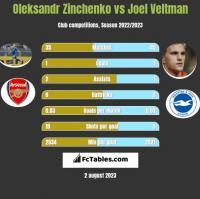 Oleksandr Zinchenko vs Joel Veltman h2h player stats