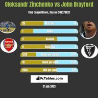 Oleksandr Zinchenko vs John Brayford h2h player stats