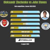 Oleksandr Zinchenko vs John Stones h2h player stats
