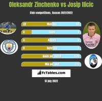 Oleksandr Zinchenko vs Josip Ilicic h2h player stats