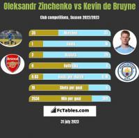 Oleksandr Zinchenko vs Kevin de Bruyne h2h player stats
