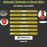 Oleksandr Zinchenko vs Kieran Gibbs h2h player stats