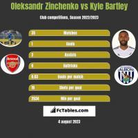Oleksandr Zinchenko vs Kyle Bartley h2h player stats